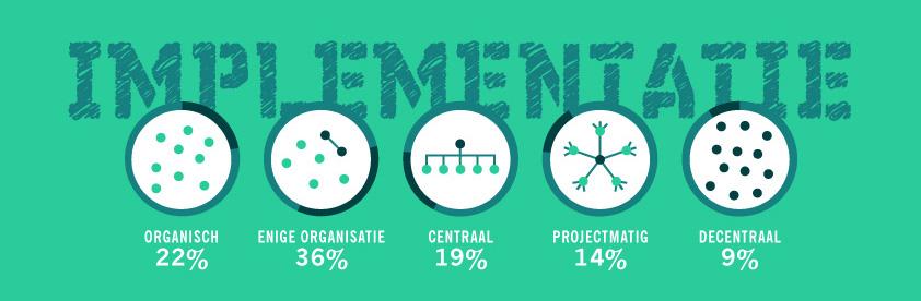 Infographic-IMPLEMENTATIE